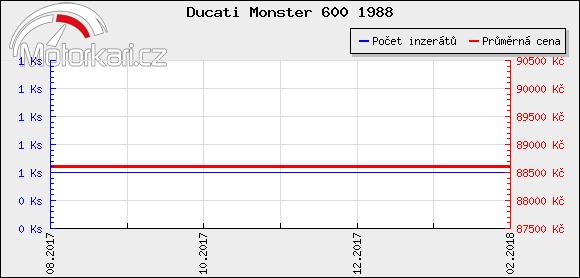 Ducati Monster 600 1988
