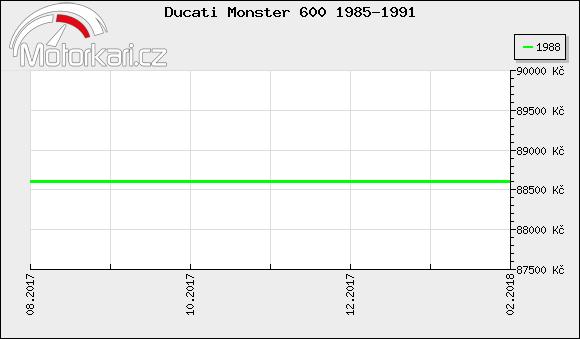 Ducati Monster 600 1985-1991