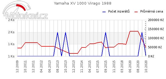 Yamaha XV 1000 Virago 1988