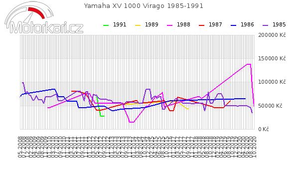 Yamaha XV 1000 Virago 1985-1991