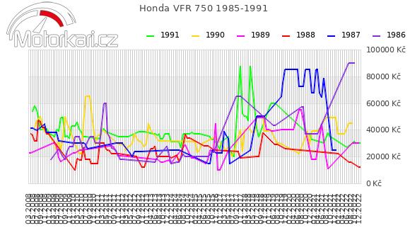 Honda VFR 750 1985-1991
