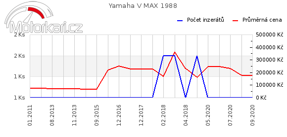 Yamaha V MAX 1988