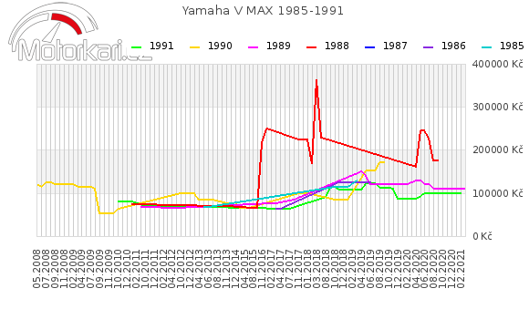 Yamaha V MAX 1985-1991