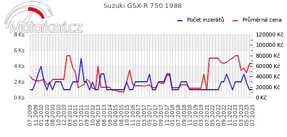 Suzuki GSX-R 750 1988