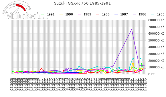 Suzuki GSX-R 750 1985-1991