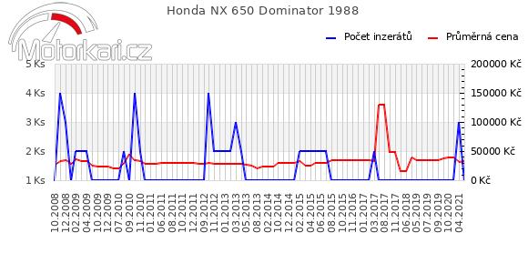 Honda NX 650 Dominator 1988