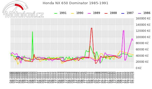 Honda NX 650 Dominator 1985-1991
