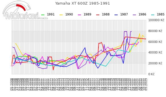 Yamaha XT 600Z 1985-1991
