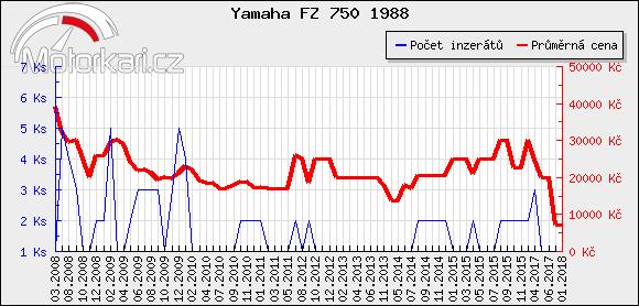Yamaha FZ 750 1988
