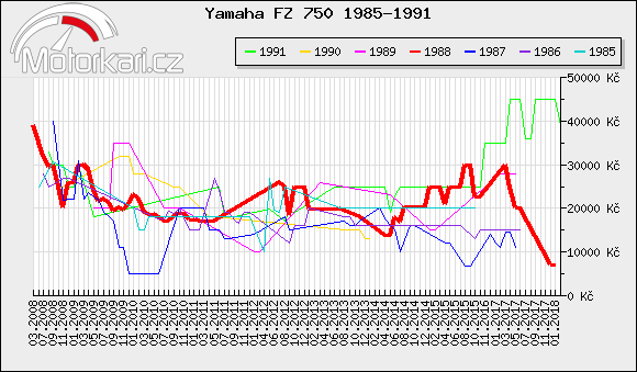 Yamaha FZ 750 1985-1991