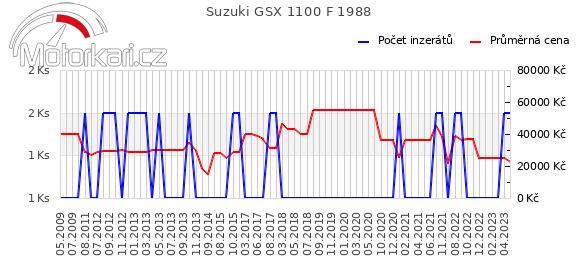 Suzuki GSX 1100 F 1988