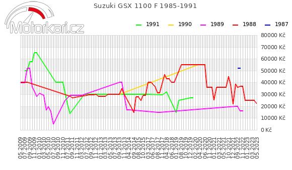 Suzuki GSX 1100 F 1985-1991