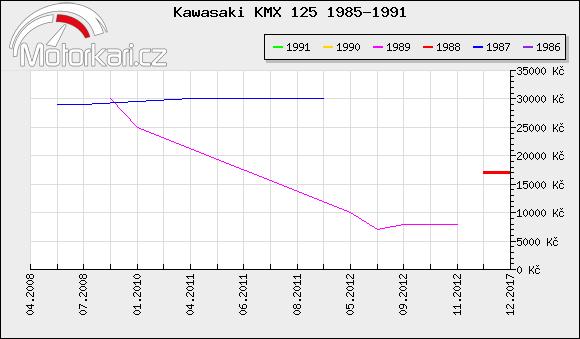 Kawasaki KMX 125 1985-1991