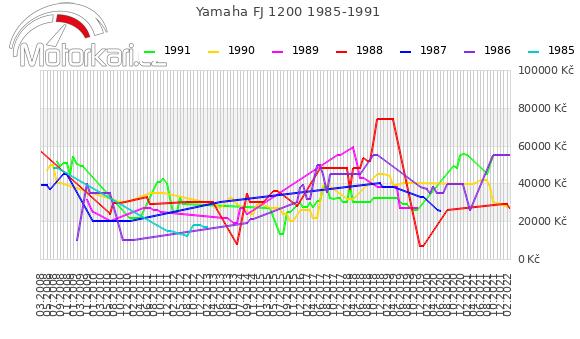Yamaha FJ 1200 1985-1991
