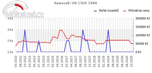 Kawasaki VN 1500 1988