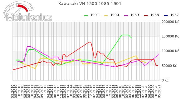 Kawasaki VN 1500 1985-1991