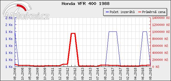 Honda VFR 400 1988