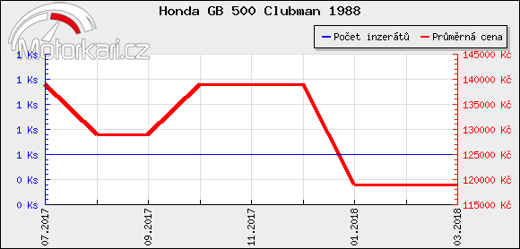 Honda GB 500 Clubman 1988