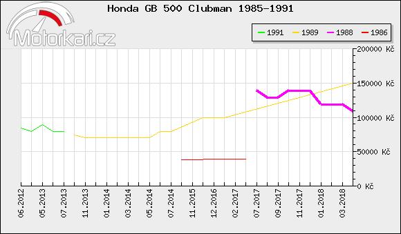 Honda GB 500 Clubman 1985-1991
