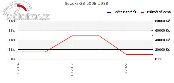 Suzuki GS 500E 1988
