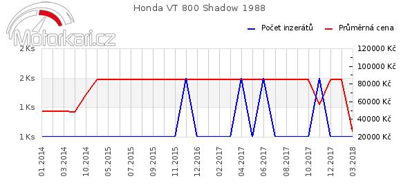 Honda VT 800 Shadow 1988
