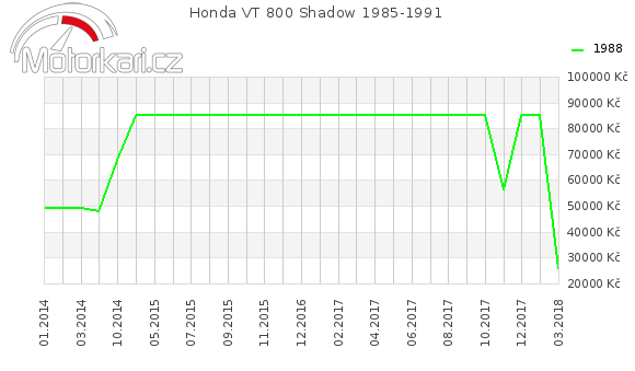 Honda VT 800 Shadow 1985-1991