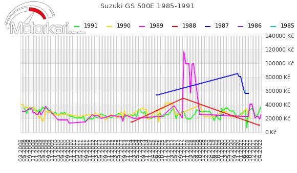 Suzuki GS 500E 1985-1991