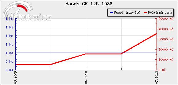 Honda CR 125 1988