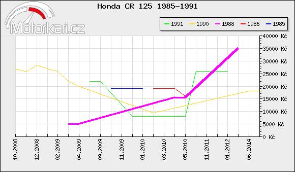 Honda CR 125 1985-1991