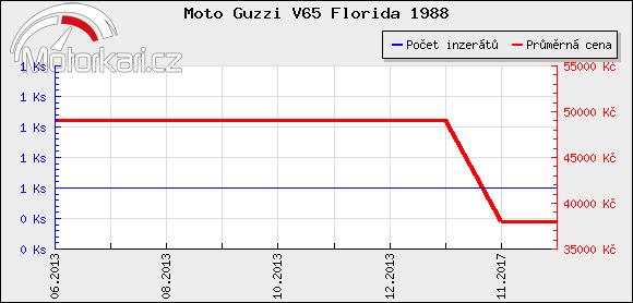 Moto Guzzi V65 Florida 1988