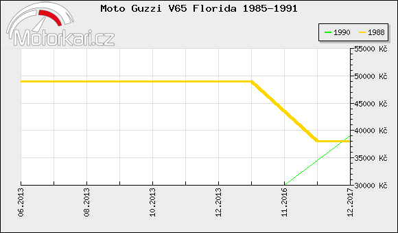Moto Guzzi V65 Florida 1985-1991