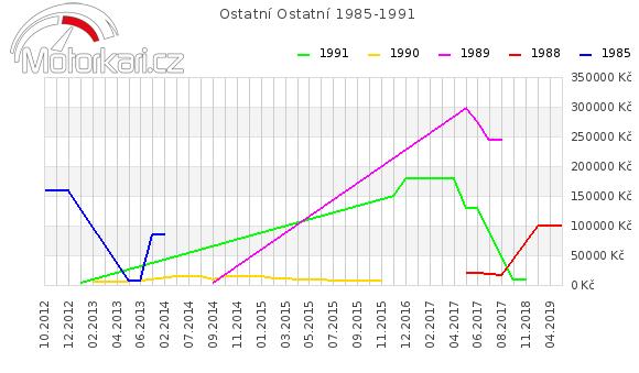 Ostatní Ostatní 1985-1991