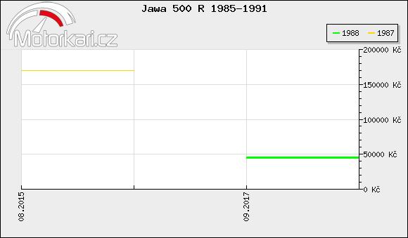 Jawa 500 R 1985-1991