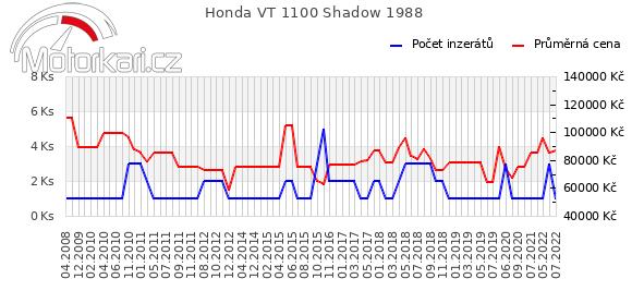 Honda VT 1100 Shadow 1988