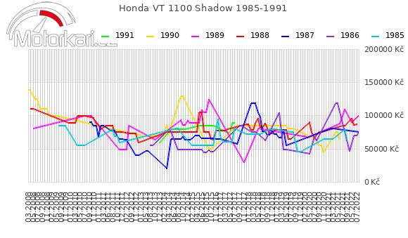 Honda VT 1100 Shadow 1985-1991