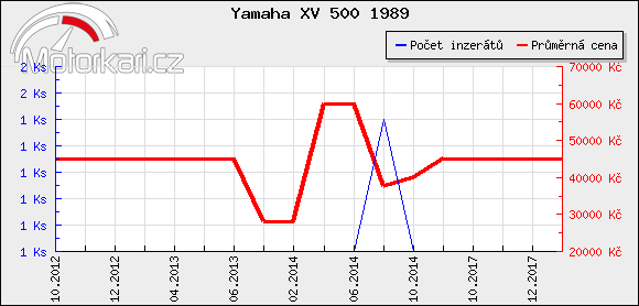 Yamaha XV 500 1989