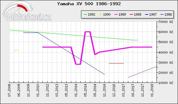 Yamaha XV 500 1986-1992