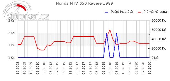 Honda NTV 650 Revere 1989