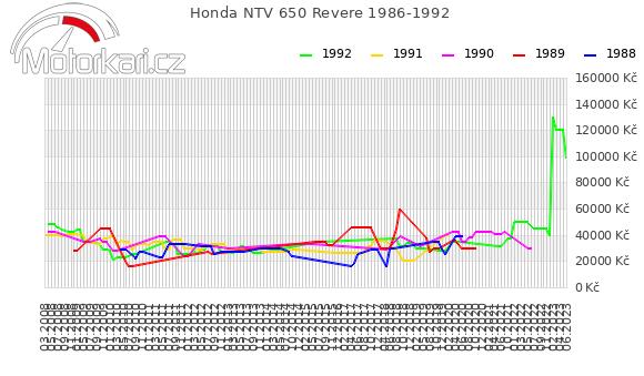 Honda NTV 650 Revere 1986-1992