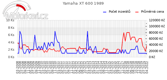 Yamaha XT 600 1989