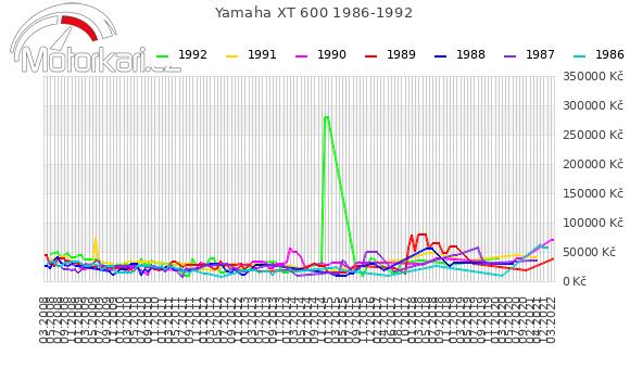 Yamaha XT 600 1986-1992