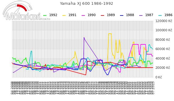 Yamaha XJ 600 1986-1992
