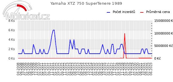 Yamaha XTZ 750 SuperTenere 1989