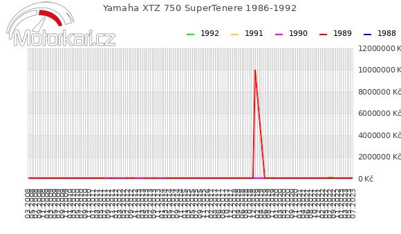 Yamaha XTZ 750 SuperTenere 1986-1992