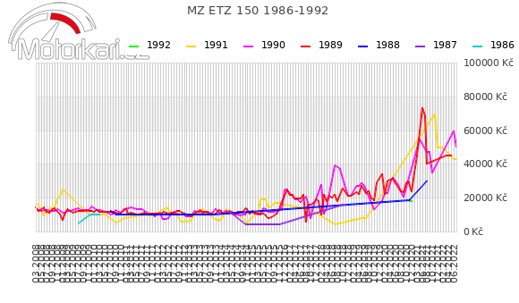 MZ ETZ 150 1986-1992