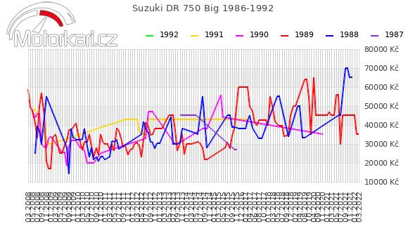 Suzuki DR 750 Big 1986-1992
