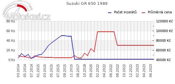 Suzuki GR 650 1989