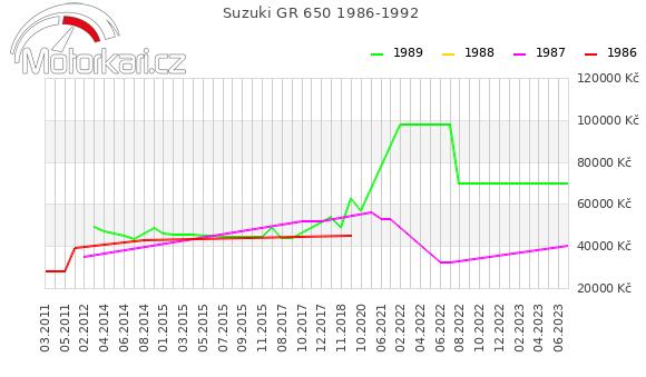 Suzuki GR 650 1986-1992