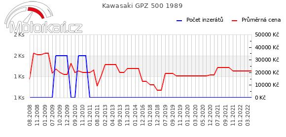 Kawasaki GPZ 500 1989