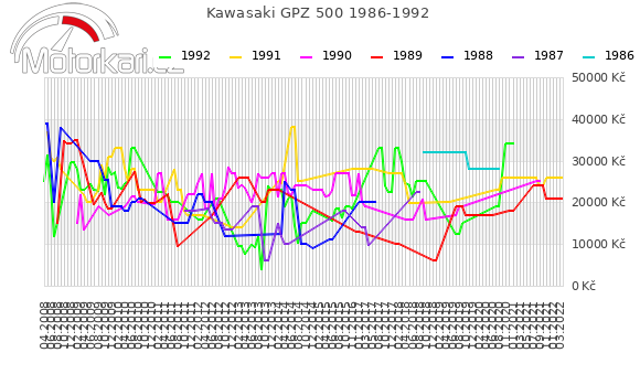Kawasaki GPZ 500 1986-1992
